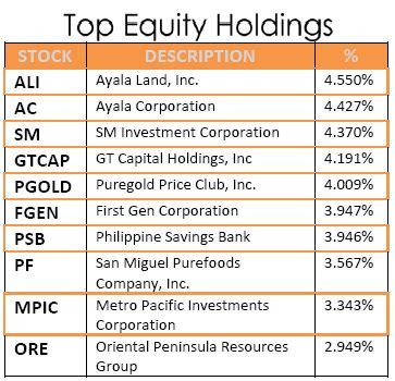 Ony 5,000 Pesos Per Share - Mutual Fund