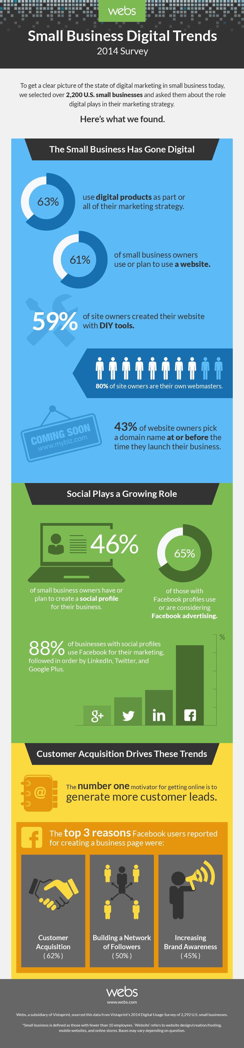 Webs Small Business #DigitalMarketing and #SocialMedia Trends 2014 - #infographic #internetmarketing