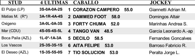 Carreras San Isidro Handicap Churrinche