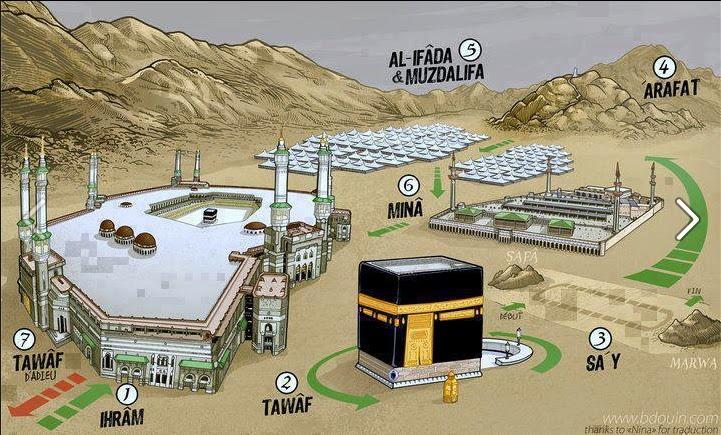 Gambarajah cara Haji