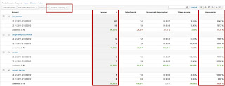 Google Analytics - absolute Veränderung
