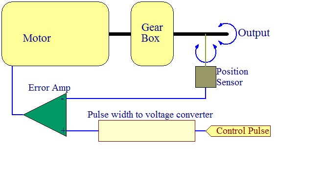 How r c servo motors work for How a servo motor works