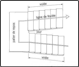 les composants des escaliers ~ Bâtiment et travaux publics