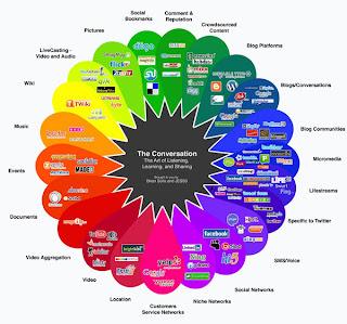 Texto: 10puntos.com Esta vez nos toca hacer una revisión en lo que va del año para ver cuales son las redes sociales más populares de 2012 y por eso es que he realizado esta lista con algunos datos curiosos sobre redes como Badoo y Tuenti. Sin más preámbulos aquí esta la lista de las 10 redes sociales más populares de 2012. 10. Digg:Tiene 436 millones de visitas únicas, es mayormente utilizado por marketeros (gente que trabaja directamente en marketing), o para fines de SEO (posicionamiento y optimización de buscadores), por webmasters dueños de sitios web y usuarios como sistema de