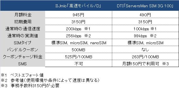 IIJmio「高速モバイル/D」 VS DTI「ServersMan SIM 3G 100」