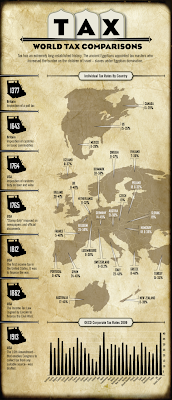Infograph which compares taxes from all over the world