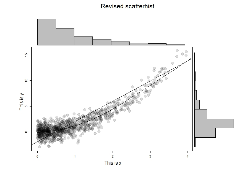 Example 10.3: Enhanced scatterplot with marginal histograms
