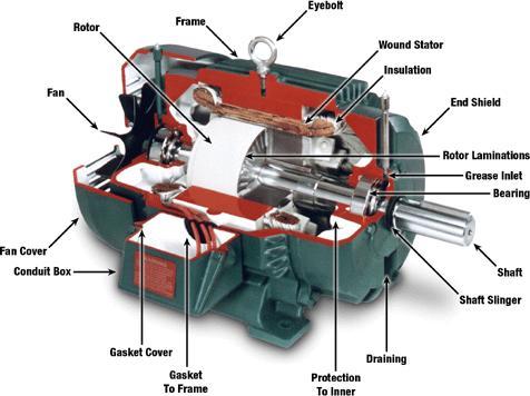 ac motor working principle pdf
