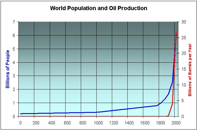 an analysis of the increase in human population worldwide The demographic dividend is economic growth that can occur as a population age structure matures, given strategic investments in health, education,.