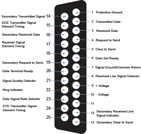 Rx Tx Led For Max232 additionally puter Plug Wiring Diagram furthermore Index php further Parallel further Rs 232 Connector. on rs232 pinout of my