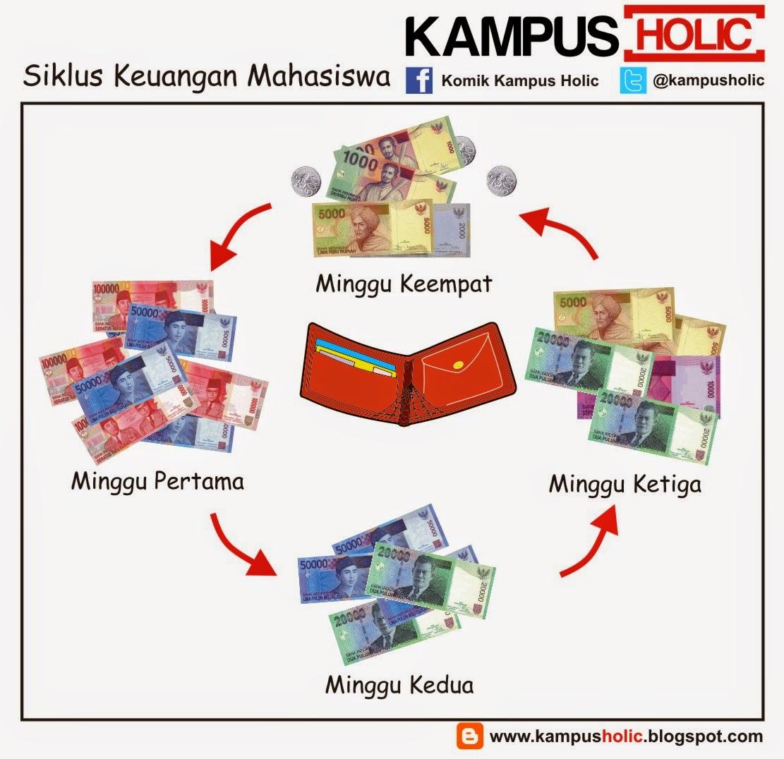 #664 Siklus Keuangan Mahasiswa