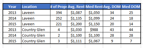 laveen-az-and-country-glen-subdivision-rental-property-market-comparison-1st-and-2nd-quarter-2013-to-2015