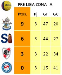 Tabla de Posiciones PRE LIGA 2011