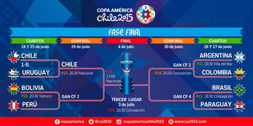 Copa America, 2015, Highlights, Goal, Chile, ft, Uruguay, Quarter, Final