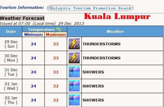 Info cuaca KL