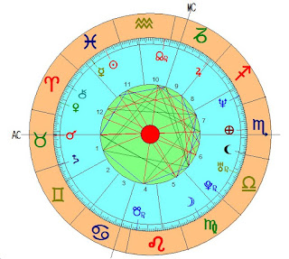 horoscopo de pedro sanchez