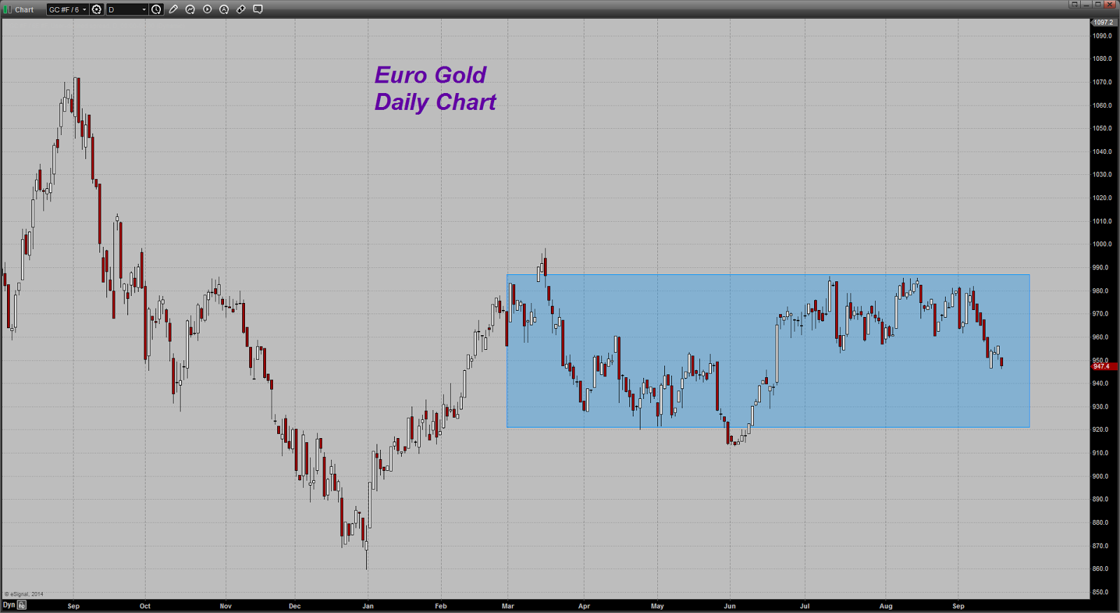 prix de l'or, de l'argent et des minières / suivi quotidien en clôture - Page 13 Chart20140918072555
