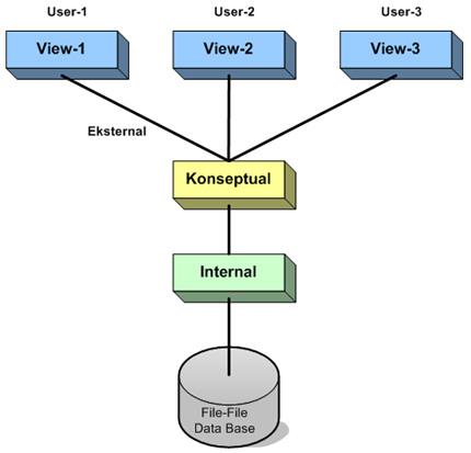 struktur organisasi informal, yaitu :