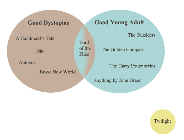 Theres a novel idea the hunger games trilogy its a really good piece of dystopian fiction and its also a really good ya series up until now that venn diagram has kind of looked like this ccuart Gallery