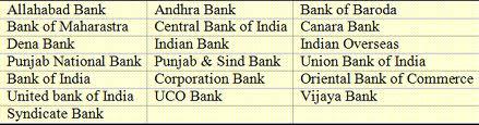 IBPS Banks List