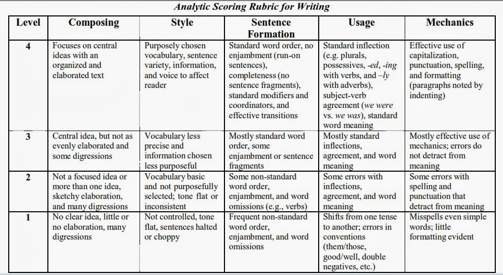 analytic scoring rubric for essays Grading rubric for writing assignment  your professor may use a slightly different rubric, but the standard rubric at aur will assess your writing according to the following standards.