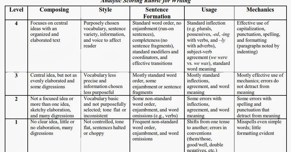 macbeth reflective essay rubric Here is an article on the argumentative essay rubric read it to know how your essay will be scored by your teacher.