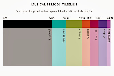 postmodern era timeline