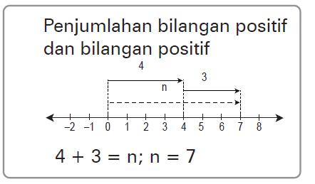 Operasi hitung bilangan bulat hasil operasi hitung bilangan bulat dapat dicari dengan menggunakan garis bilangan anak panah ke kanan menunjukkan bilangan bulat positif sedangkan anak ccuart Choice Image