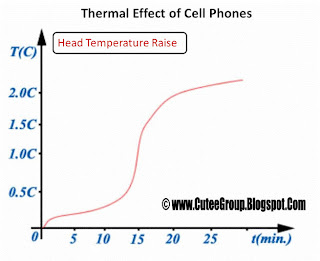 Therma Effect of Cell Phones Important Info GSM awareness