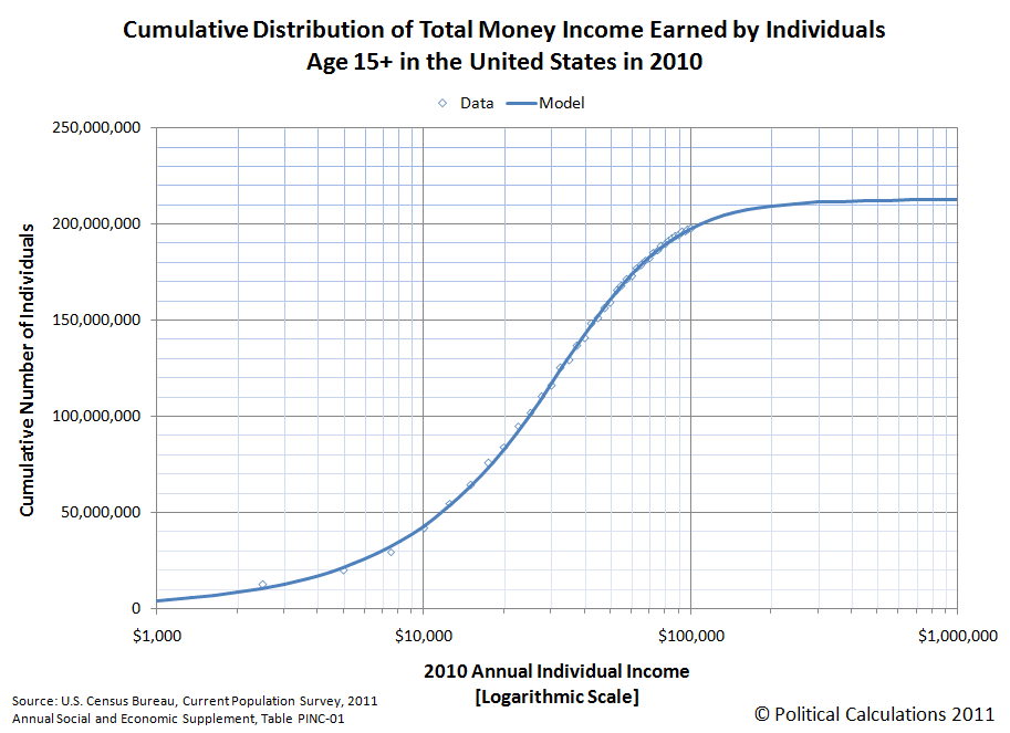Cumulative Distribution of Total Money Income Earned by Individuals Age 15+ in the United States in 2010