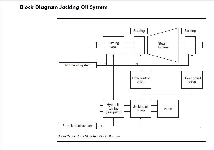 Technical Idea Overview Of Jacking Oil System