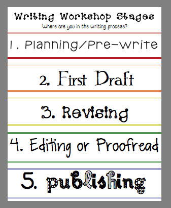 five stages of the writing process The five stages of the writing allow you to explore, investiage, and write about any topic.