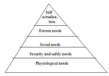maslow hierarachy vs four drive theory For each of the 5 needs in maslow's motivational hierarchy (physiological, safety –security,  each of the other needs and (b) with four social and personality  measures (ie, family support, traditional values  drive theory posits that certain  things are required by  the needs themselves or assessing the extent to which.