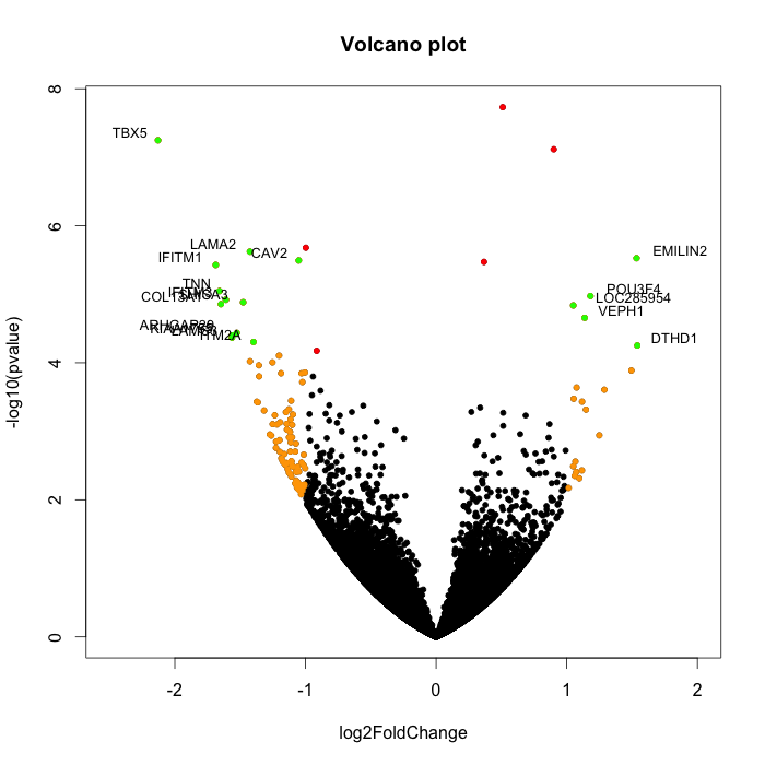 Using Volcano Plots in R to Visualize Microarray and RNA-seq Results