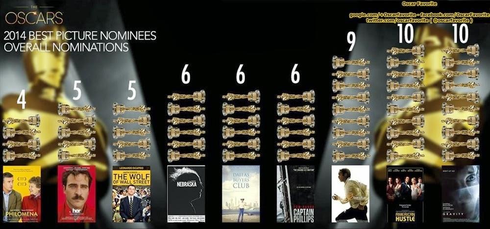 86 oscar adaylari