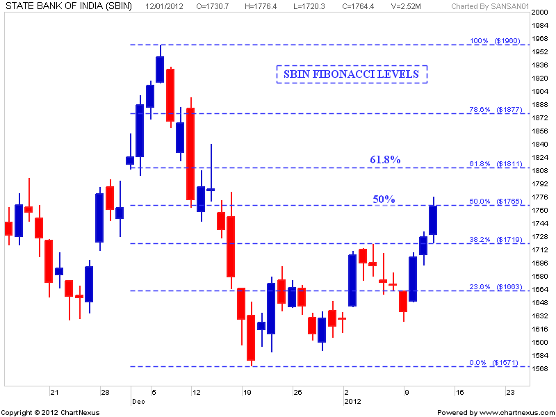 Today gold trend analysis in forex market