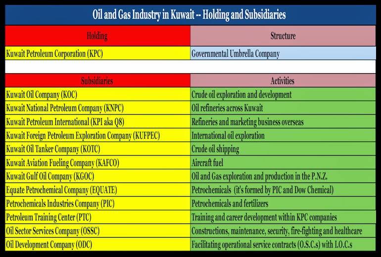 BACCI-Kuwait-Oil-and-Gas-Contractual-Framework-and-the-Development-of-a-Modern-Natural-Gas-Industry-14-Dec-2011