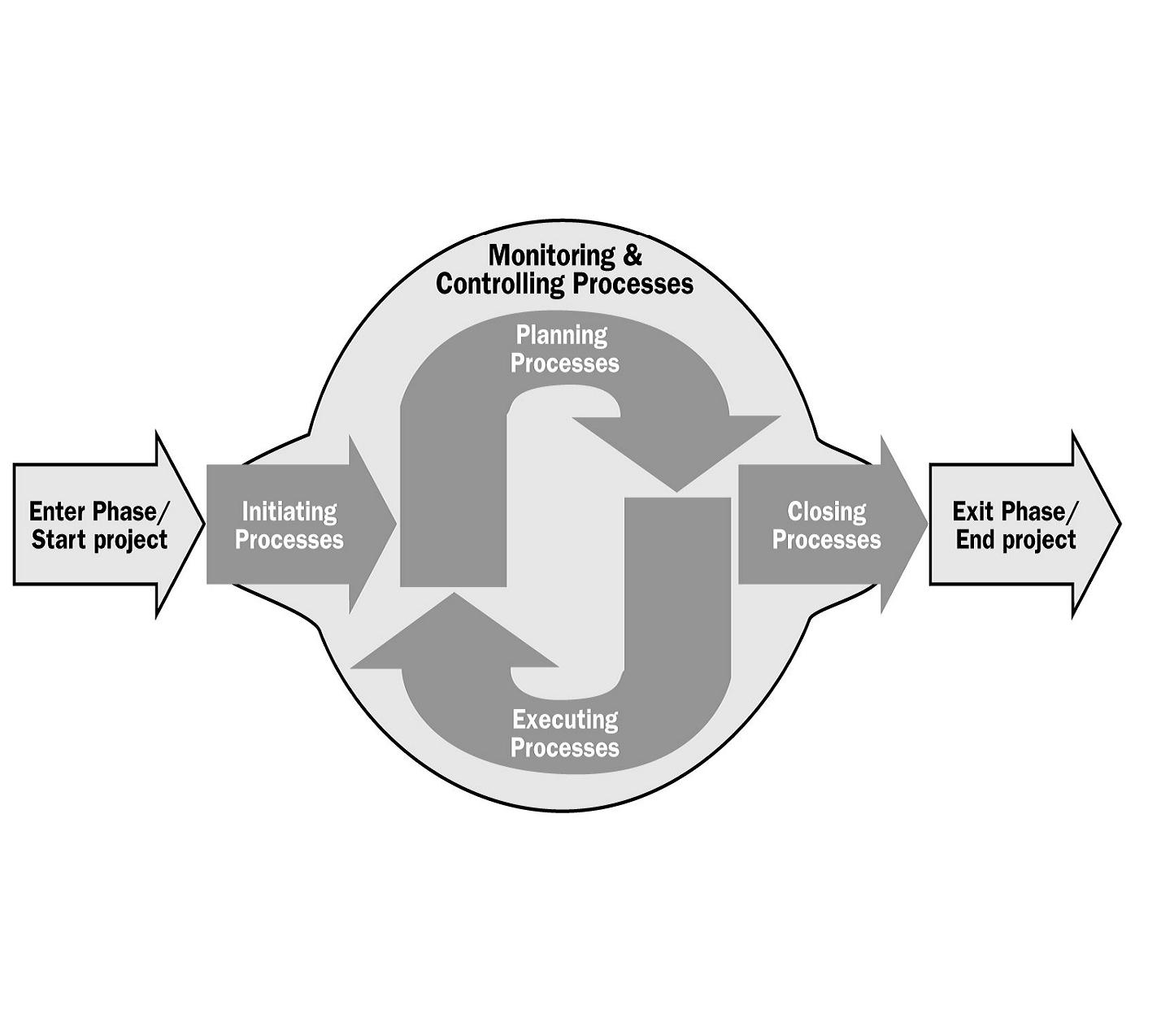 Fases de Iniciação, Planejamento, Execução, Monitoramento e Controle e Encerramento
