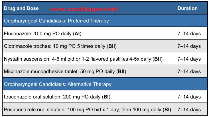 Prescription thrush treatment