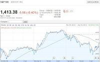 spx chart april 4th