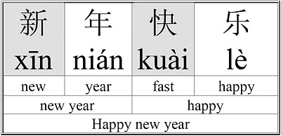 xn nin kui l - How To Write Happy New Year In Chinese