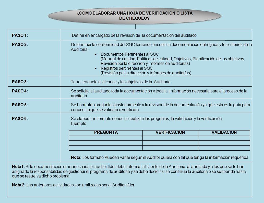 Costos&Auditorias: ¿Còmo elaborar una Hoja de verificacion o lista ...