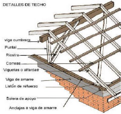 Construir tu vivienda techos livianos for Techos de madera economicos