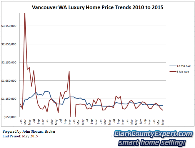 Vancouver WA Luxury Homes and Real Estate Sales May 2015 - Average Sales Price Trends