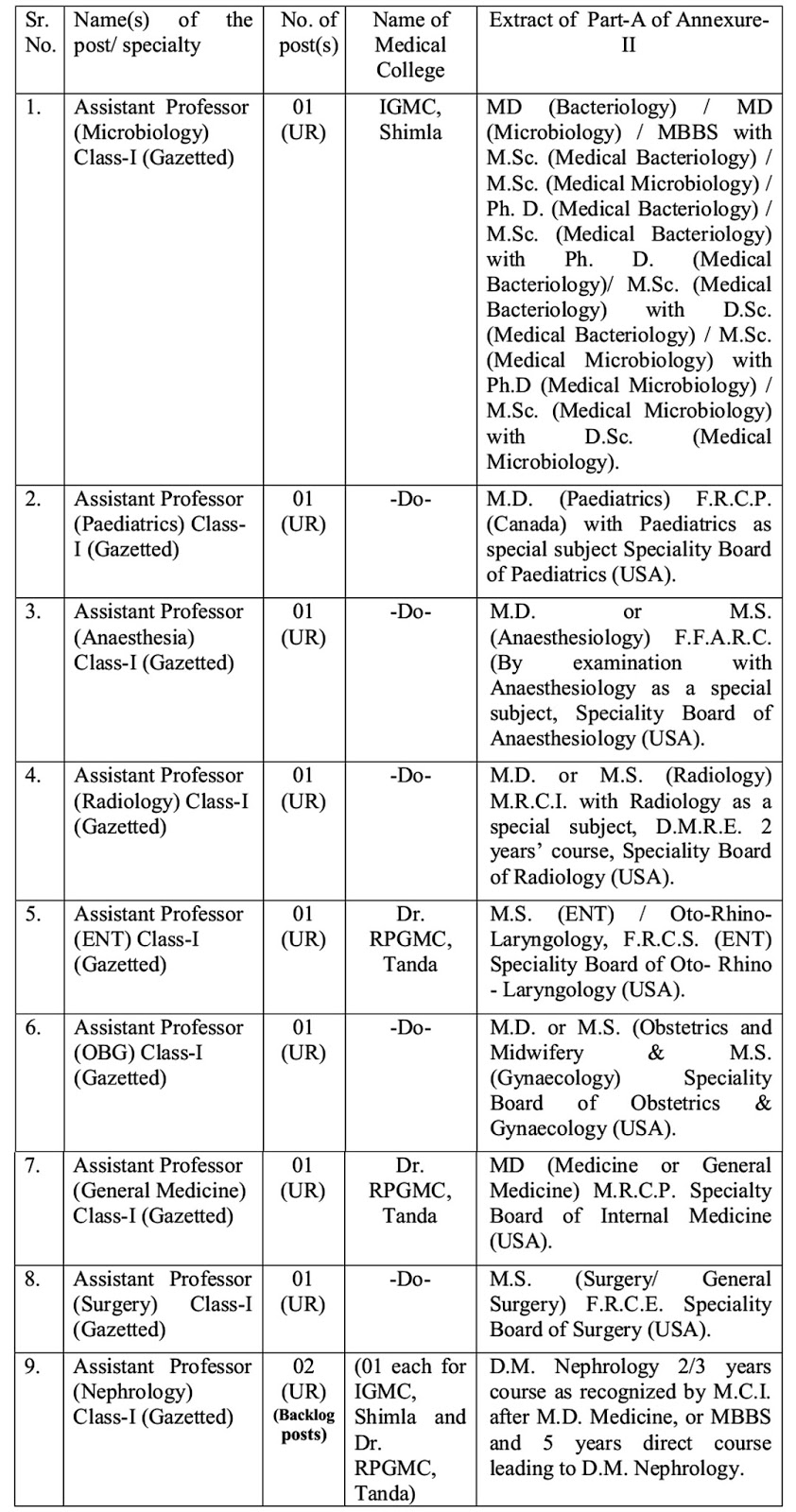 HPPSC Recruitment 2015