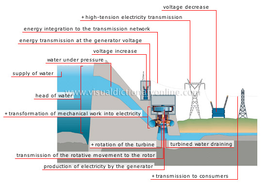 How Hydroelectric Power Plant Works