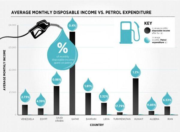 10 Negara dengan Harga BBM Termurah Sedunia