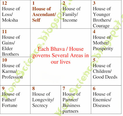 Functions of Bhava or Houses