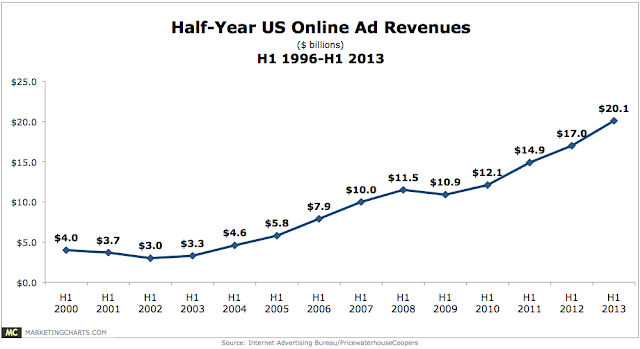 online advertising Revenues  2000 to 2013