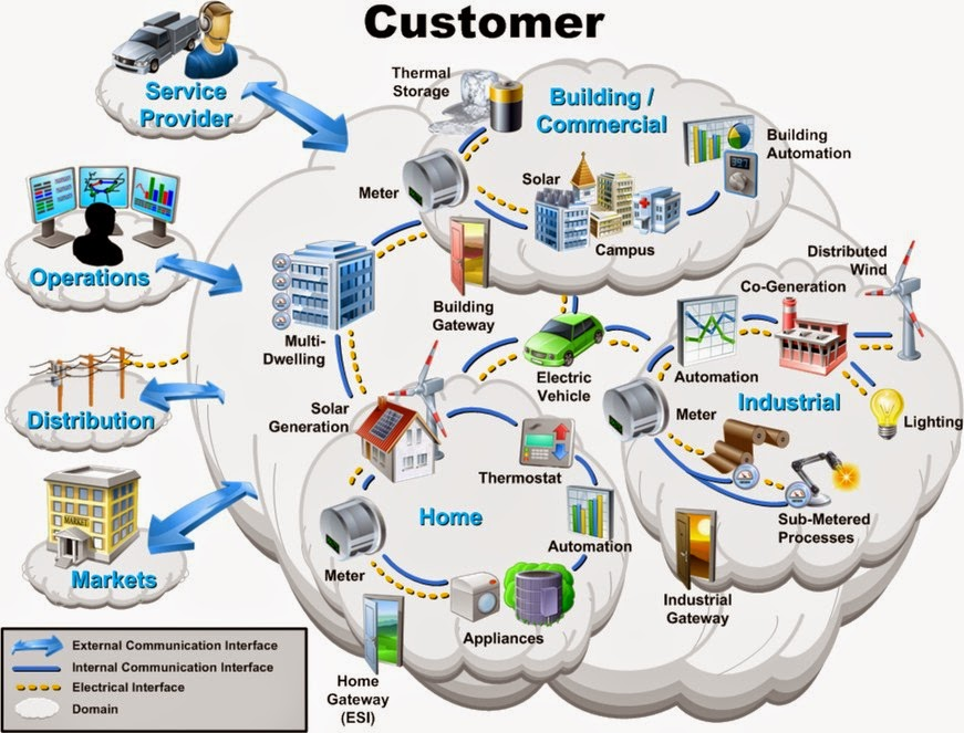 plc in high tech products and Products become more profitable and companies form alliances, joint ventures and take each other over advertising spend is high and focuses upon building brand market share tends to.
